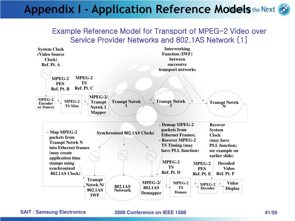Appendix I - Application Reference Models
