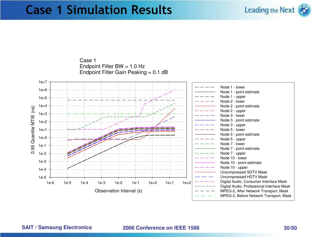 Case 1 Simulation Results
