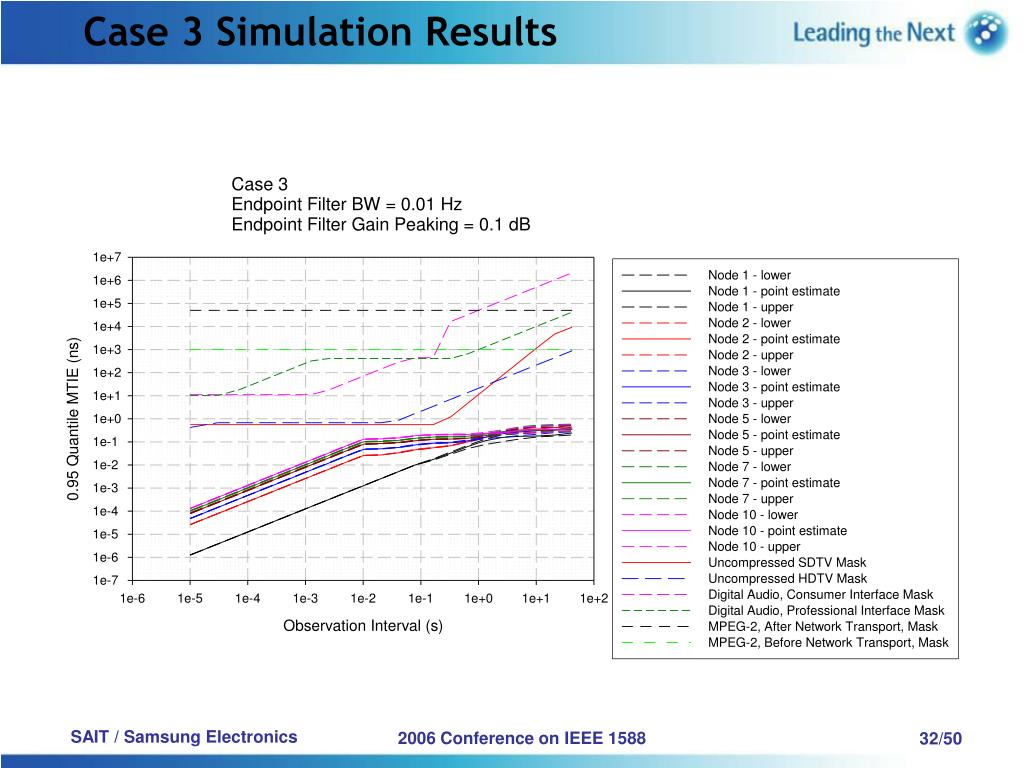 Case 3 Simulation Results