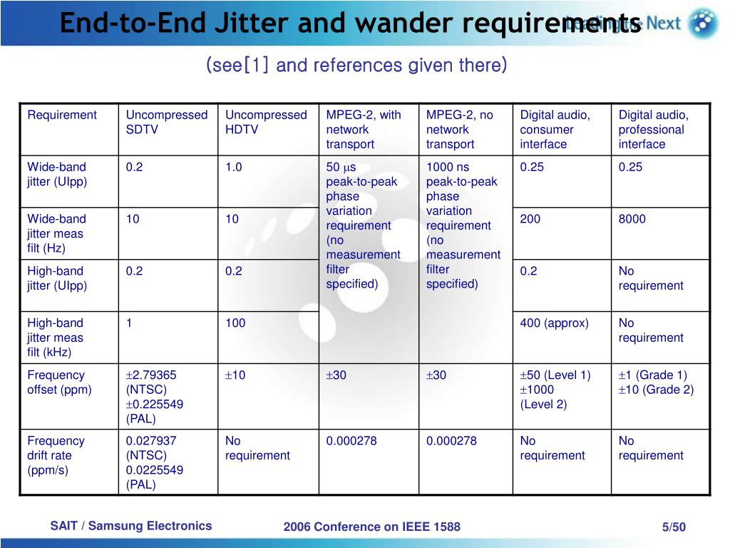 End-to-End Jitter and wander requirements