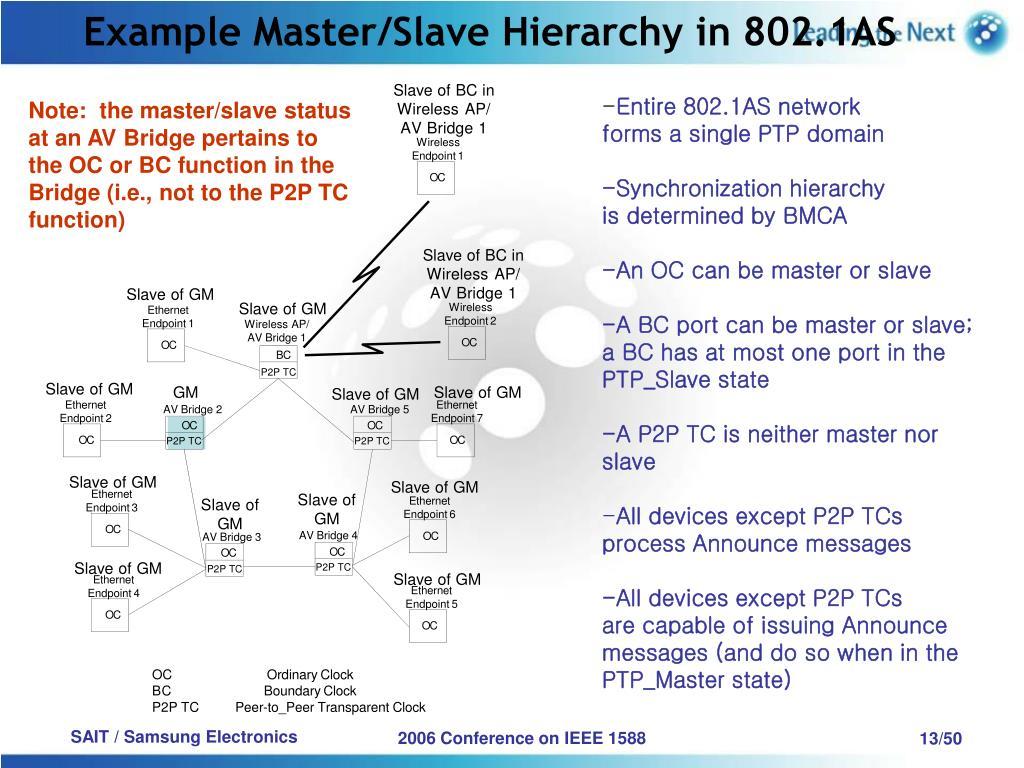 Example Master/Slave Hierarchy in 802.1AS