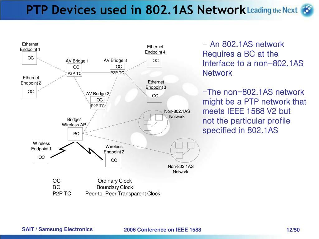 PTP Devices used in 802.1AS Network