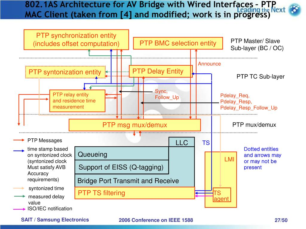 802.1AS Architecture for AV Bridge with Wired Interfaces – PTP MAC Client (taken from [4] and modified; work is in progress)