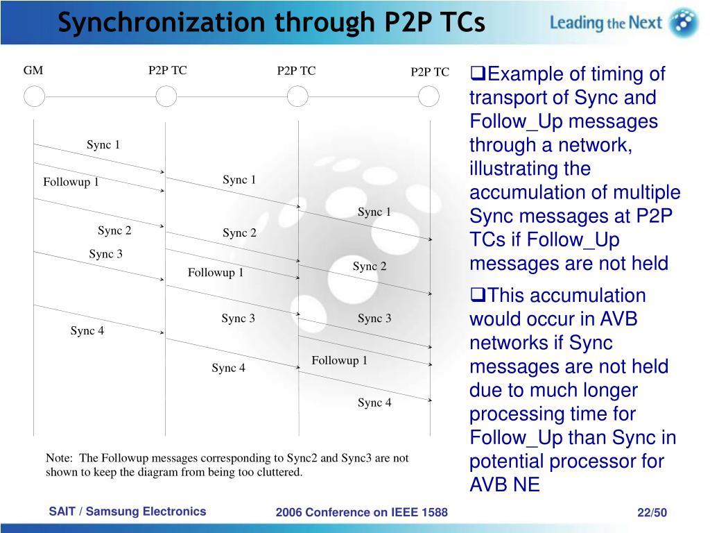 Synchronization through P2P TCs