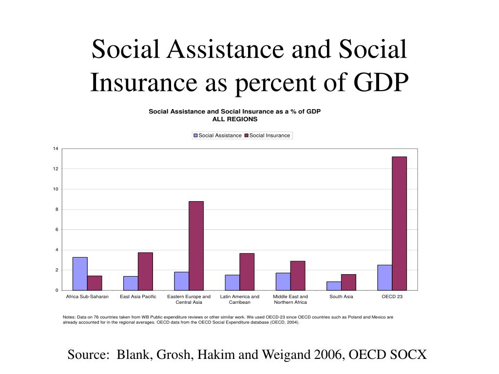 Social Assistance and Social Insurance as percent of GDP