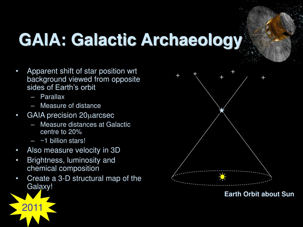 GAIA: Galactic Archaeology