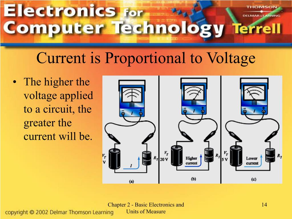 Current is Proportional to Voltage
