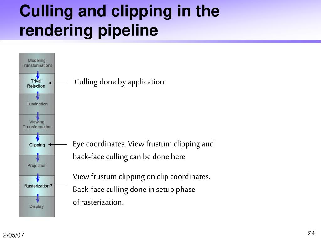 Culling and clipping in the