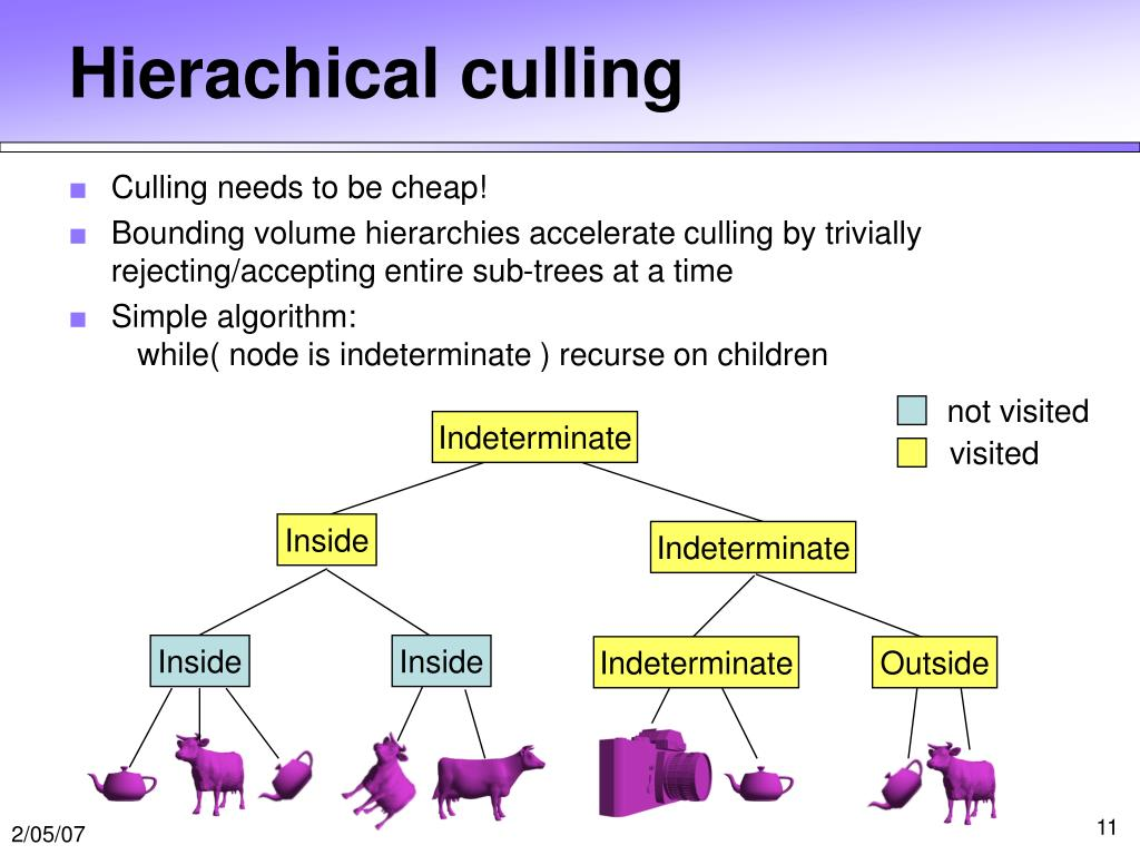 Hierachical culling