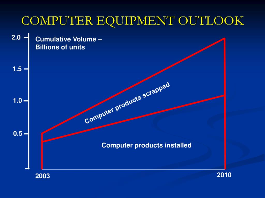 COMPUTER EQUIPMENT OUTLOOK