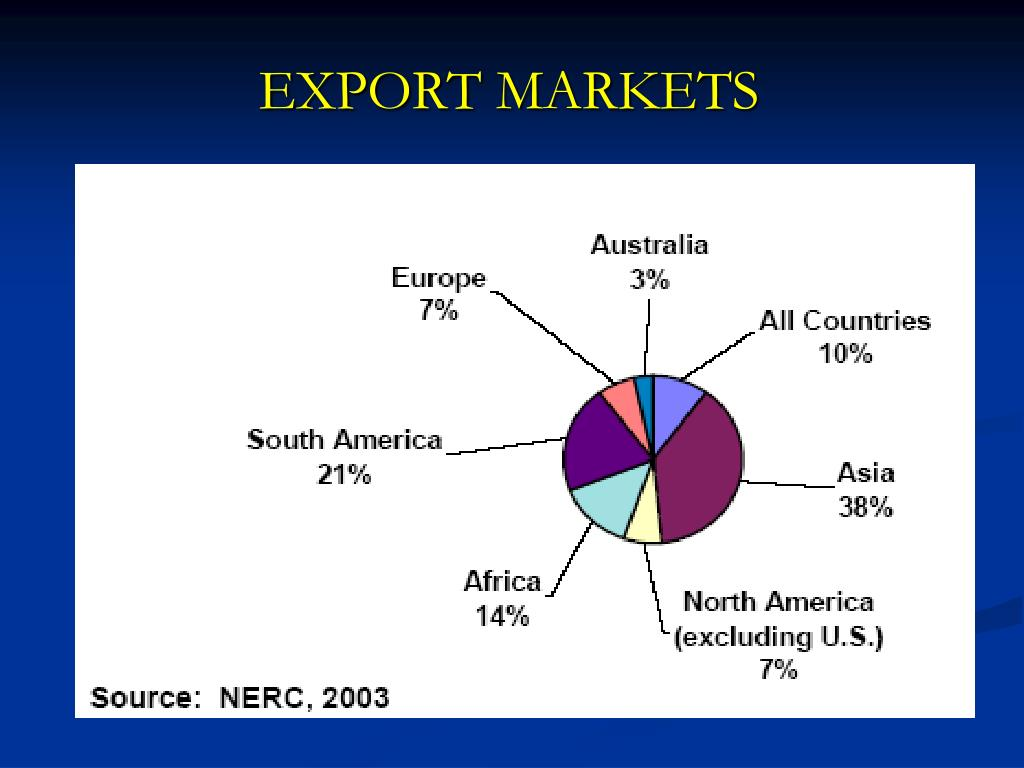 EXPORT MARKETS