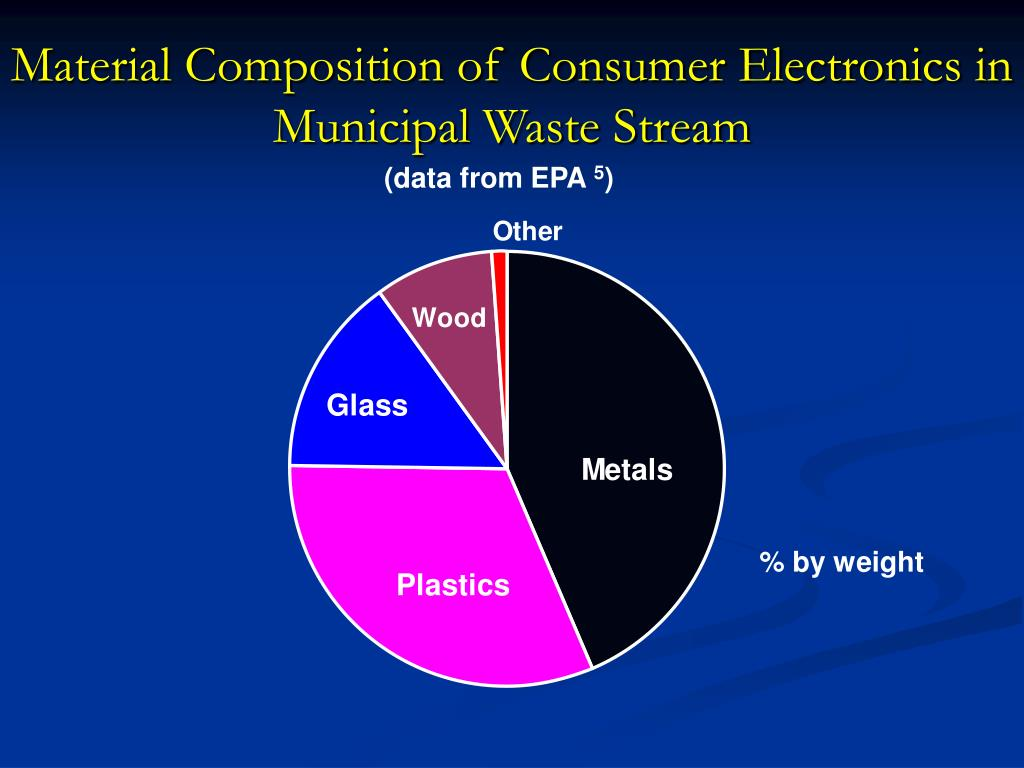 Material Composition of Consumer Electronics in Municipal Waste Stream