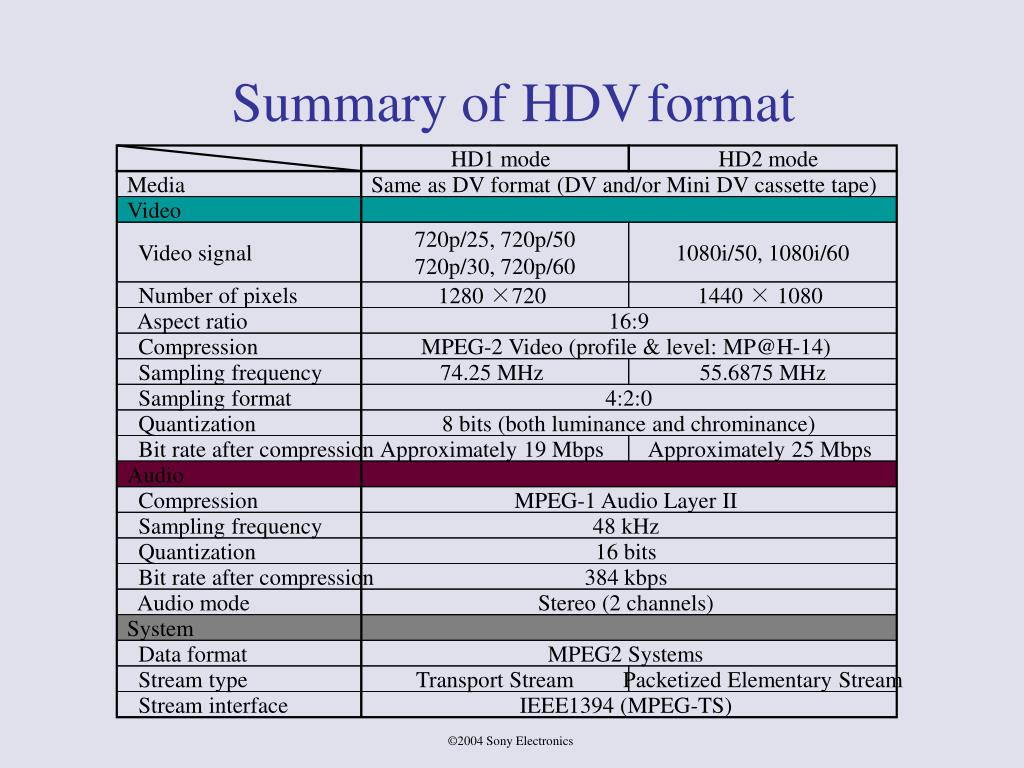 Summary of HDV