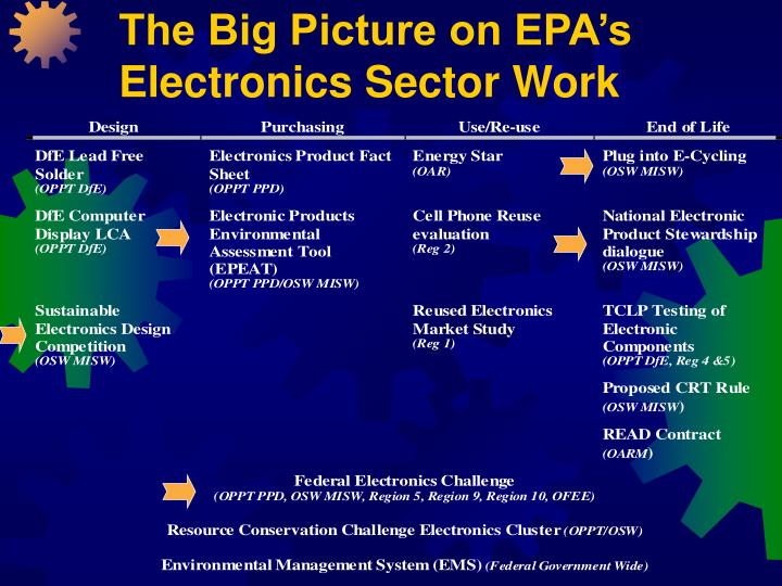 The big picture on epa s electronics sector work l.jpg