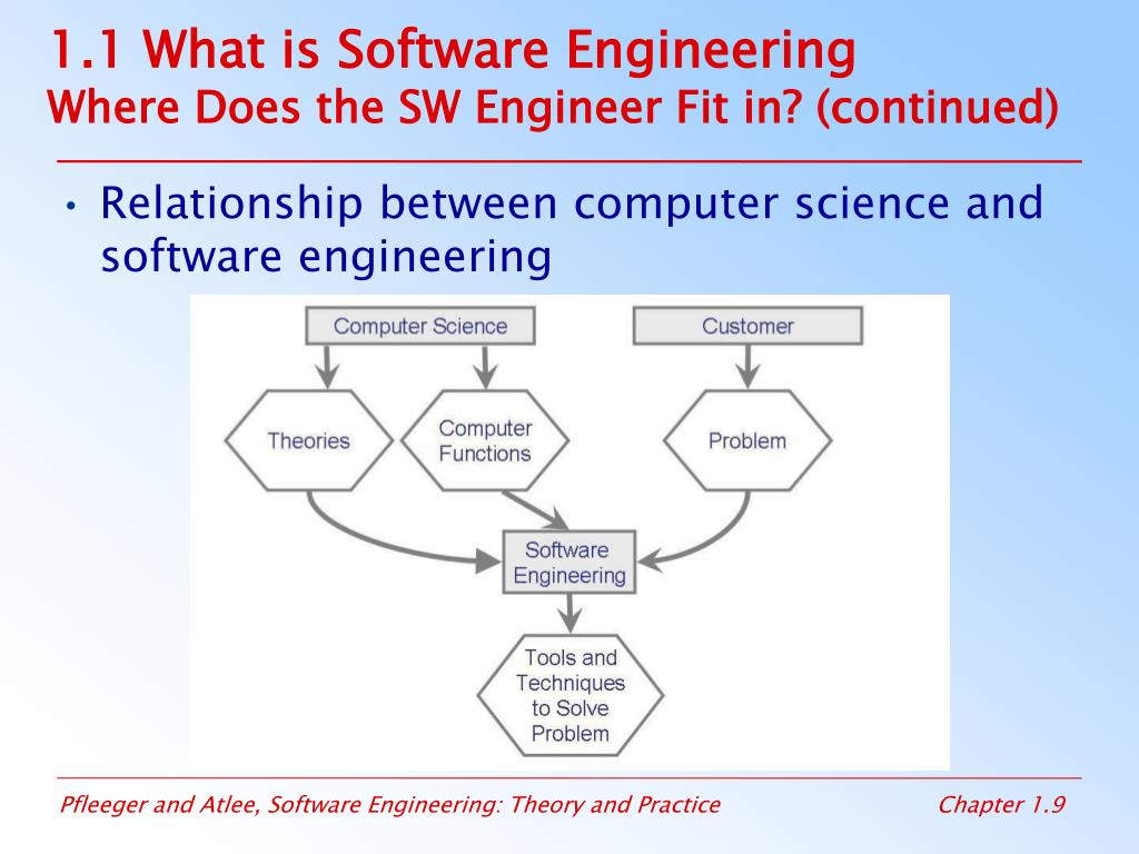 1.1 What is Software Engineering