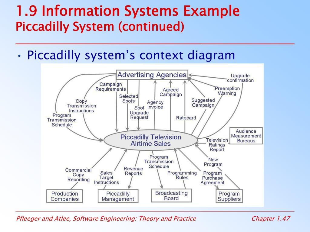 1.9 Information Systems Example