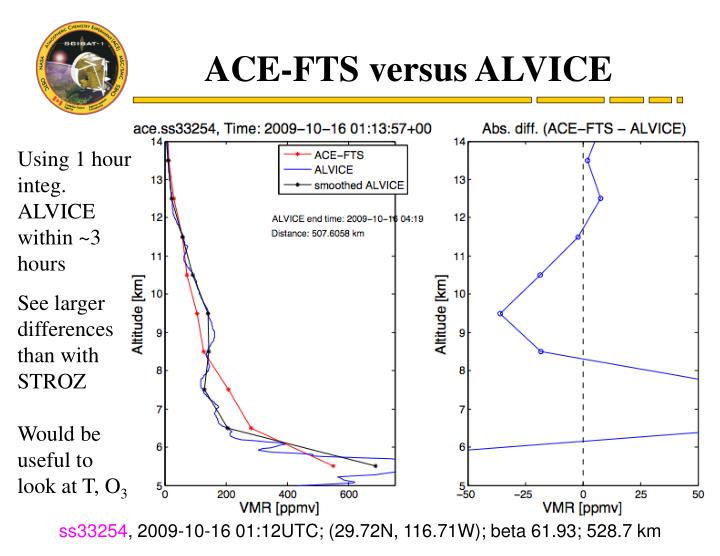 ACE-FTS versus ALVICE