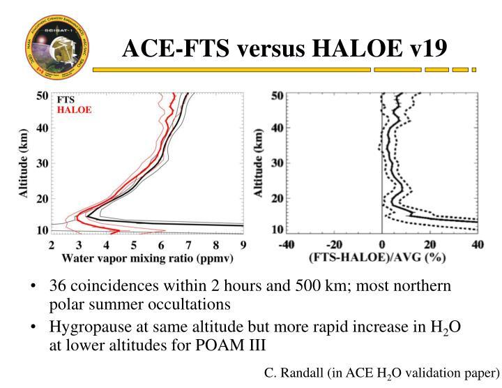 ACE-FTS versus HALOE v19