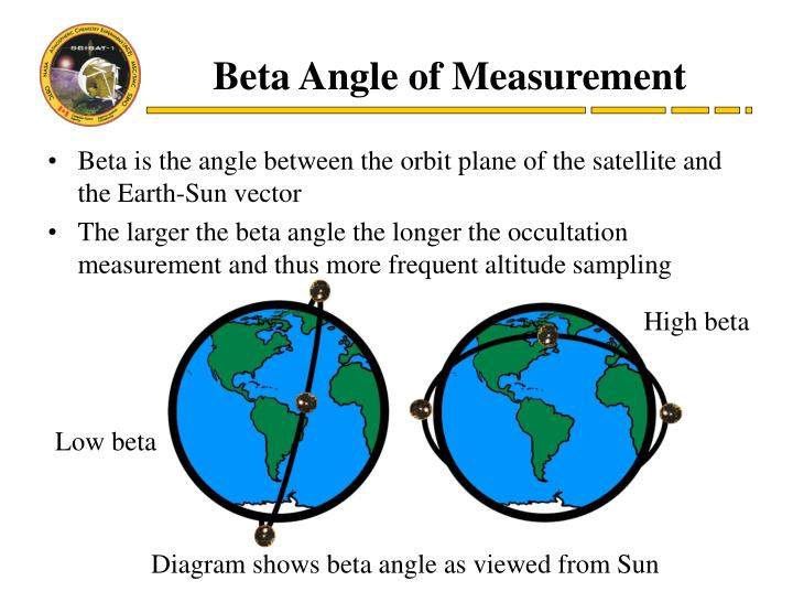 Beta Angle of Measurement