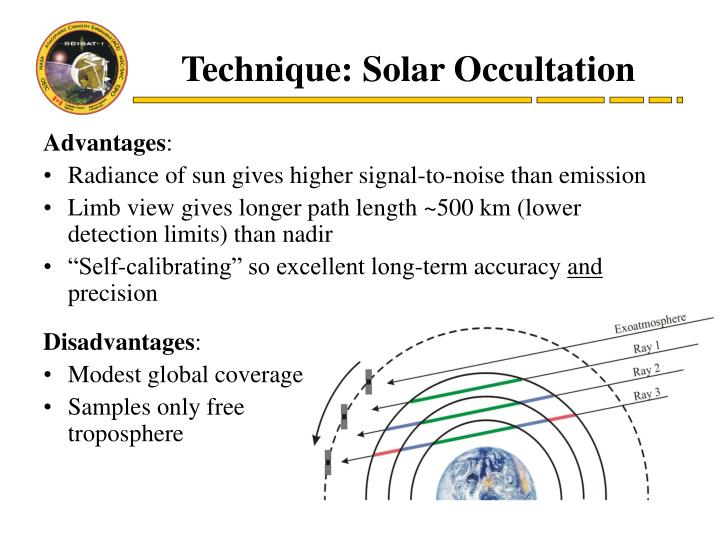 Technique: Solar Occultation