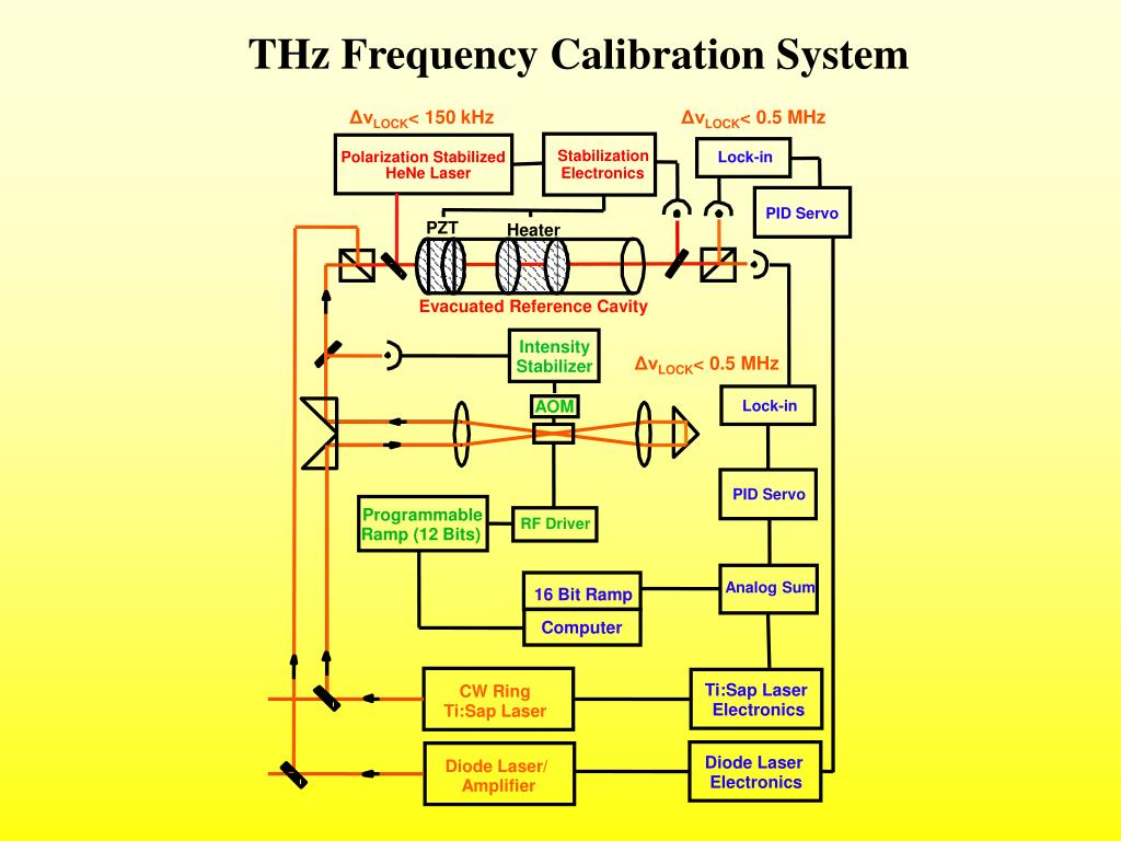 THz Frequency Calibration System