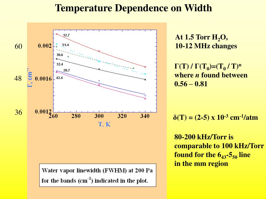 Temperature Dependence on Width