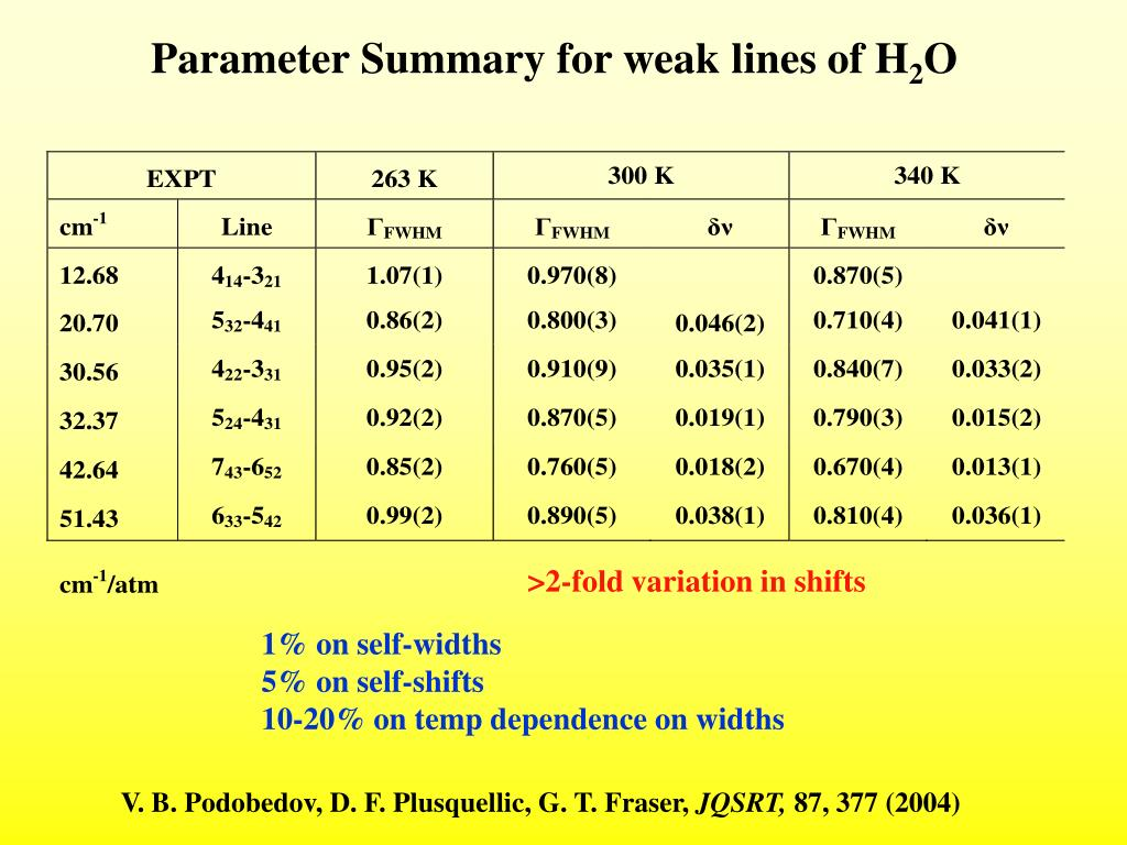 Parameter Summary for weak lines of H
