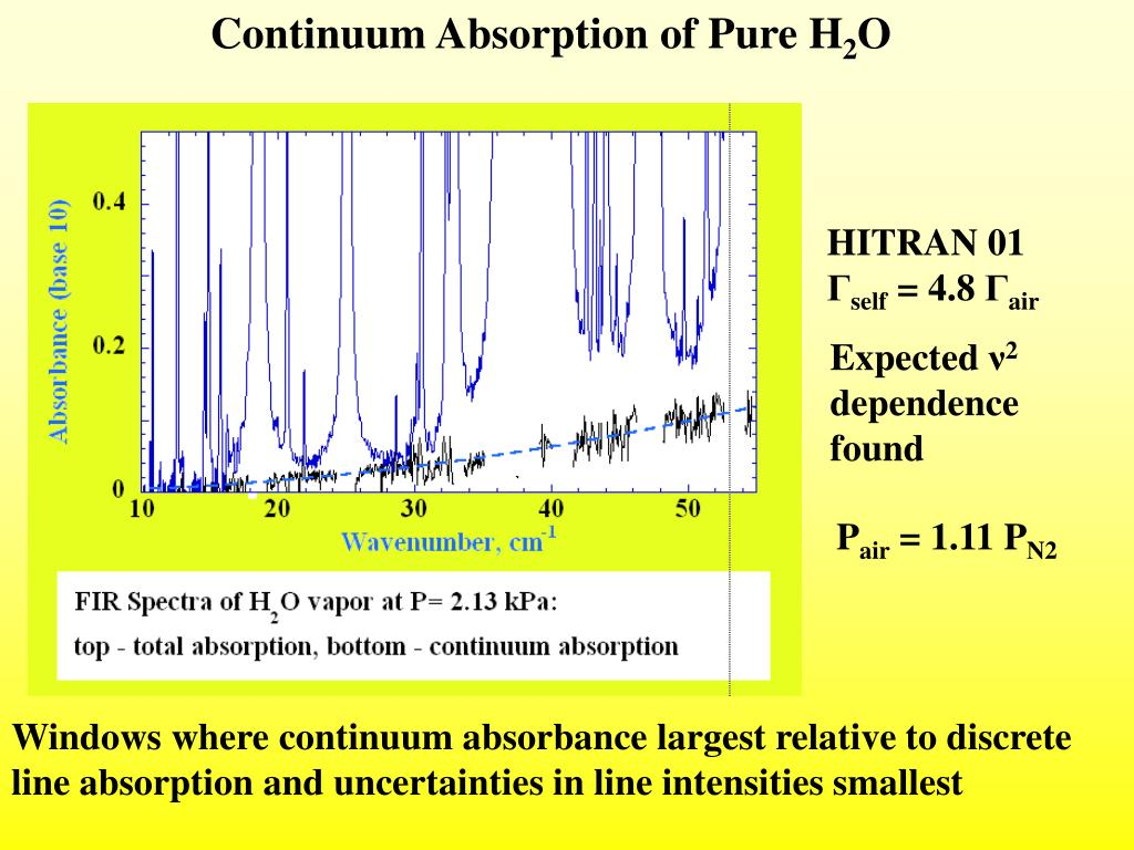 Continuum Absorption of Pure H
