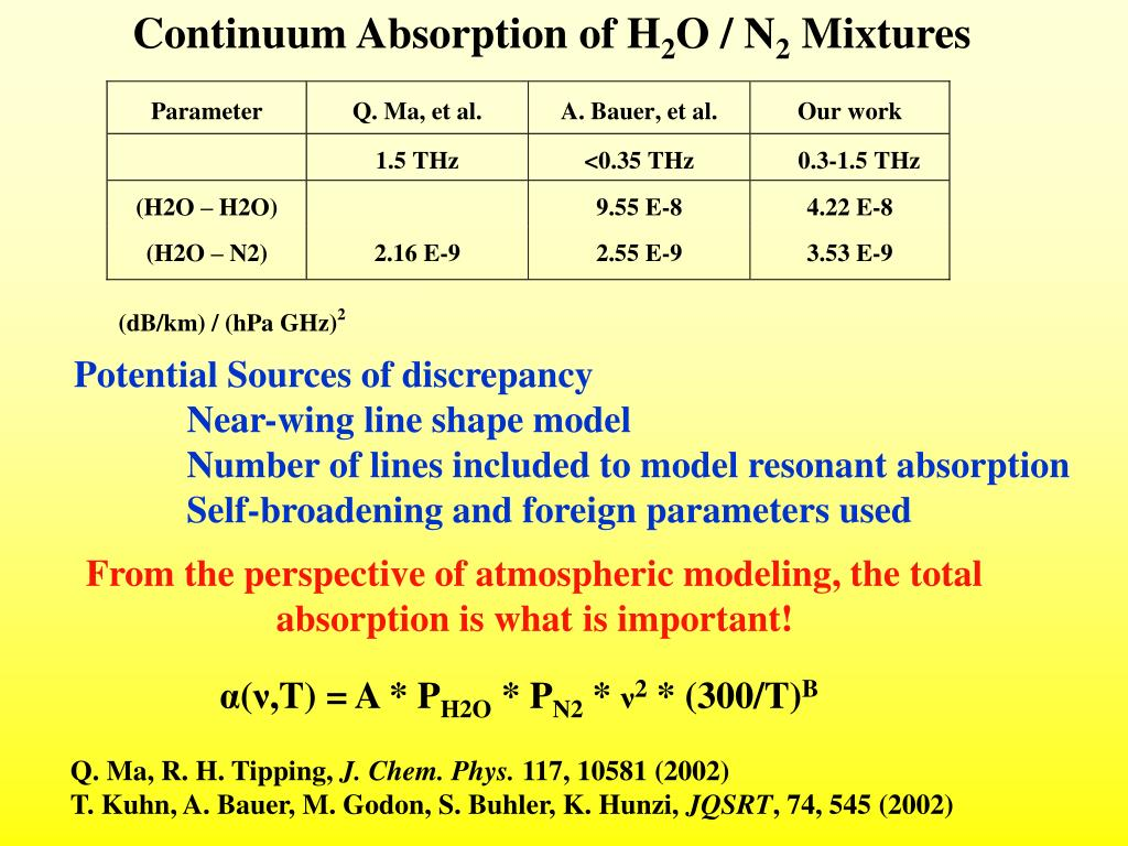 Continuum Absorption of H