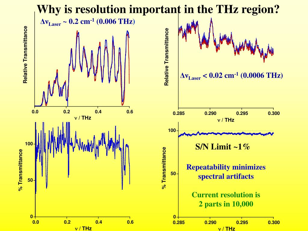 Why is resolution important in the THz region?