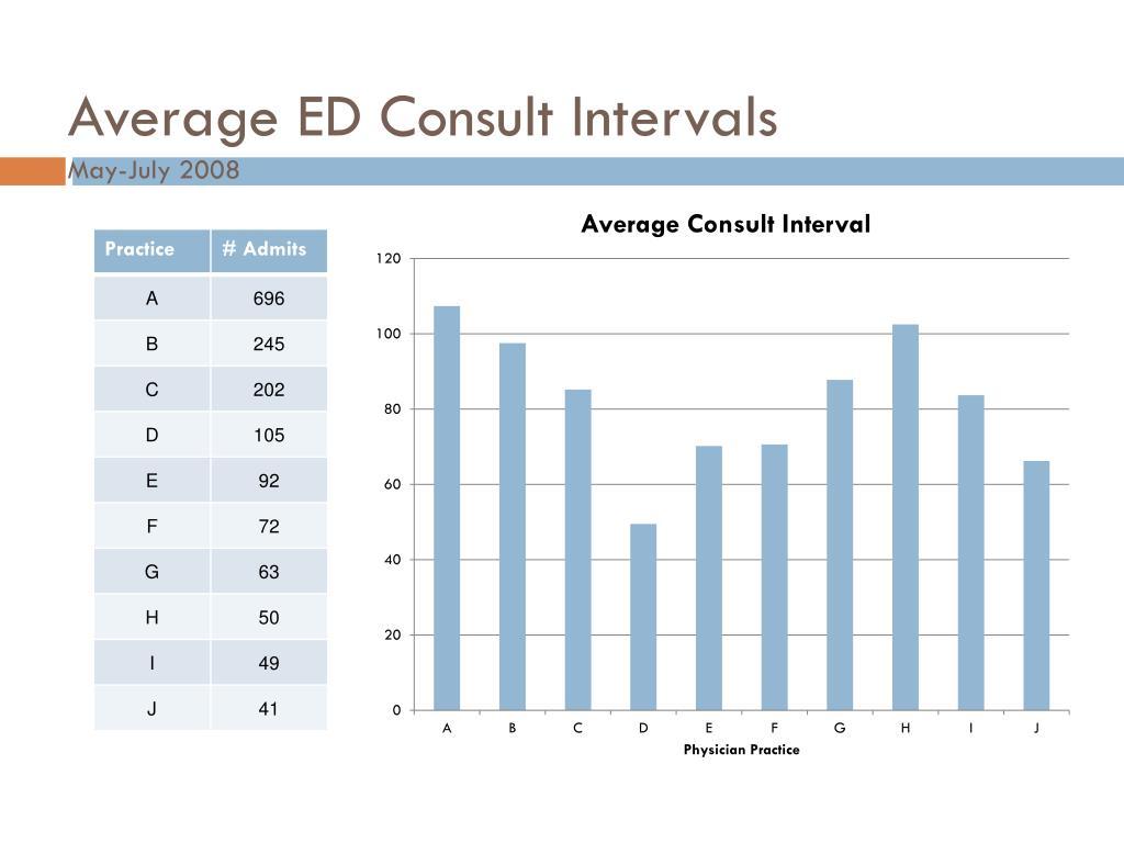 Average ED Consult Intervals