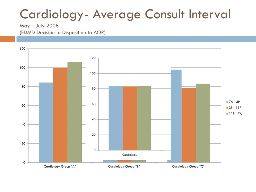 Cardiology- Average Consult Interval