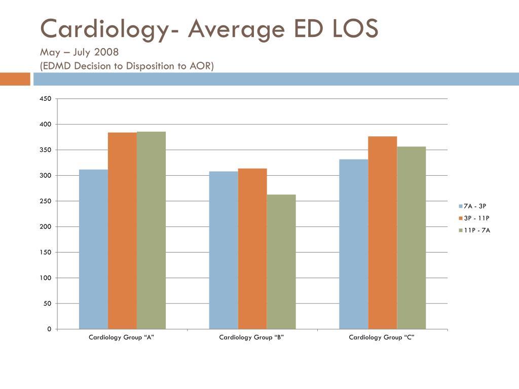 Cardiology- Average ED LOS