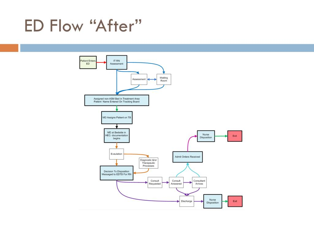 "ED Flow ""After"""