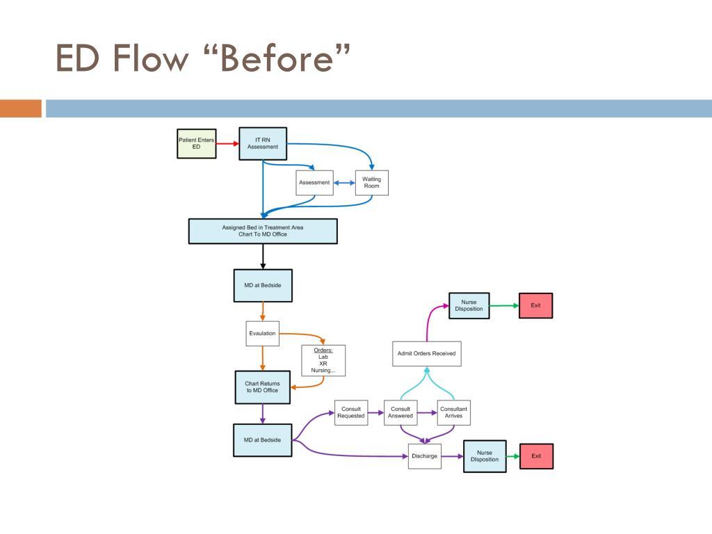 "ED Flow ""Before"""