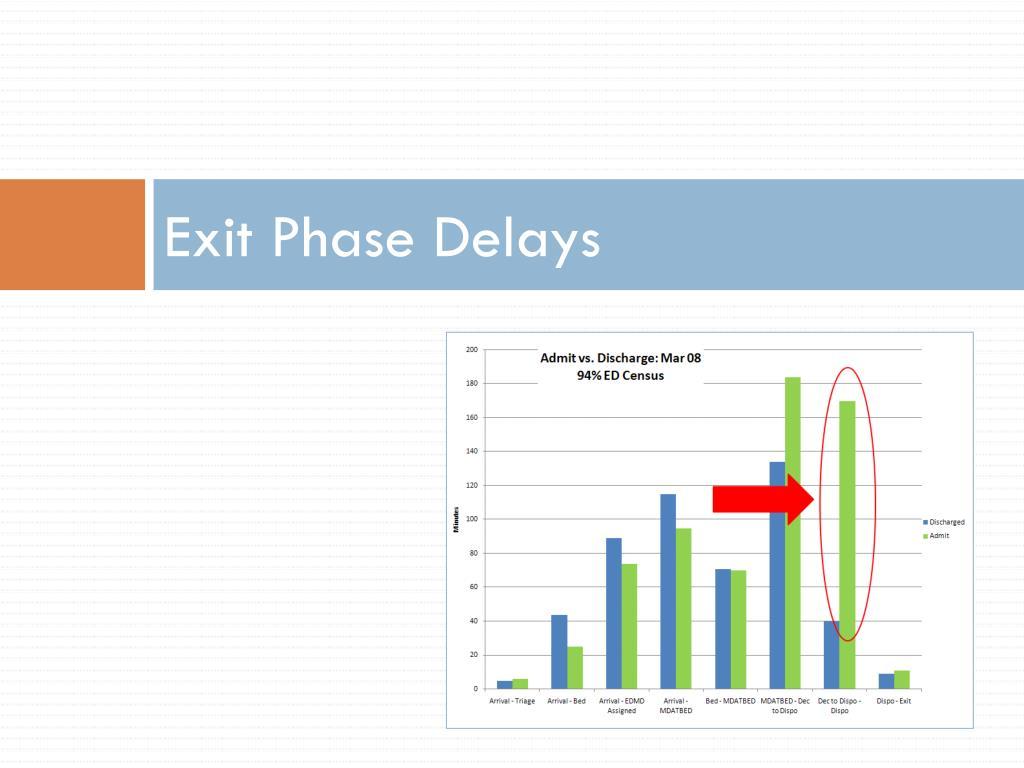 Exit Phase Delays