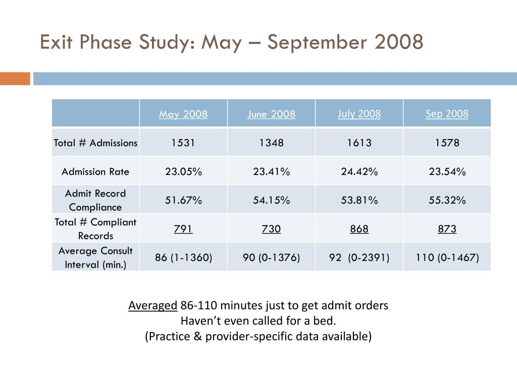 Exit Phase Study: May – September 2008