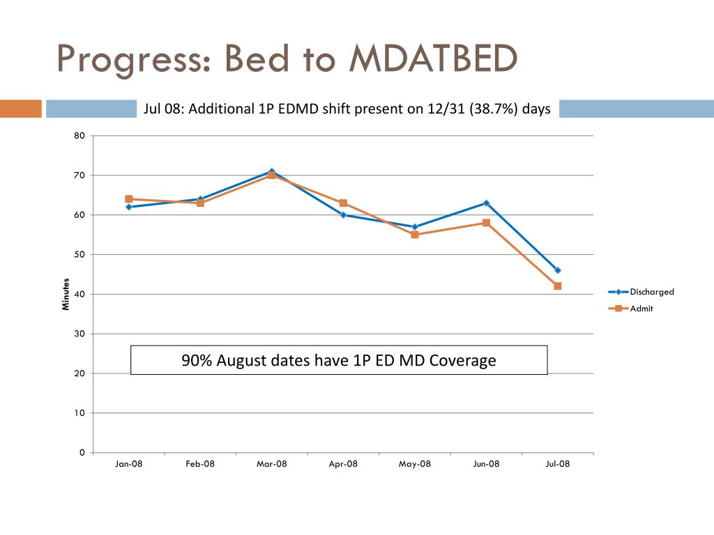 Progress: Bed to MDATBED