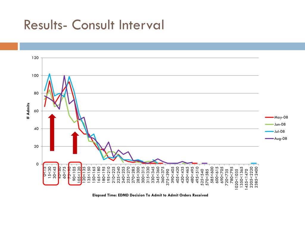 Results- Consult Interval