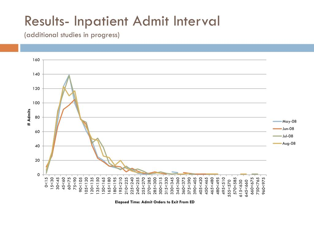 Results- Inpatient Admit Interval