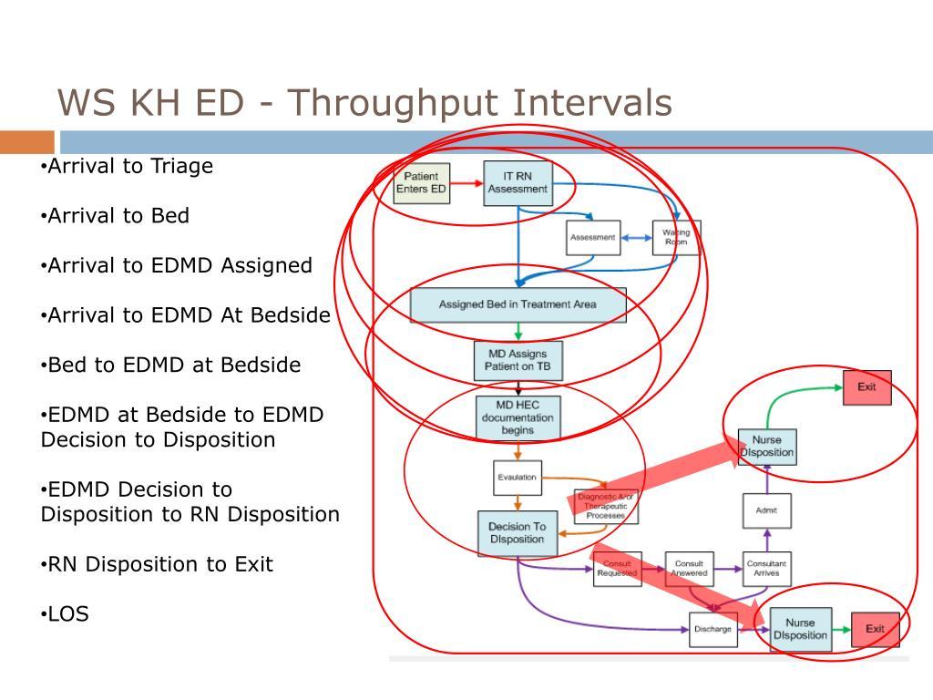 WS KH ED - Throughput Intervals