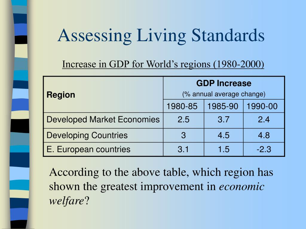 Assessing Living Standards