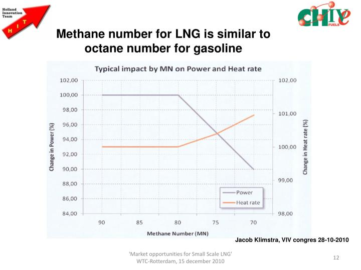 Methane number for LNG is similar to octane number for gasoline
