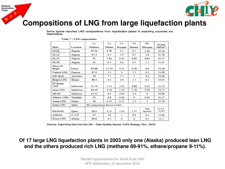Compositions of LNG from large liquefaction plants