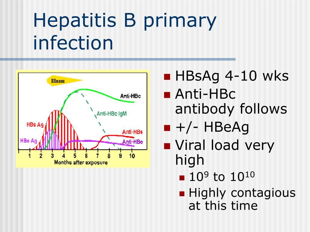 Hepatitis B primary infection