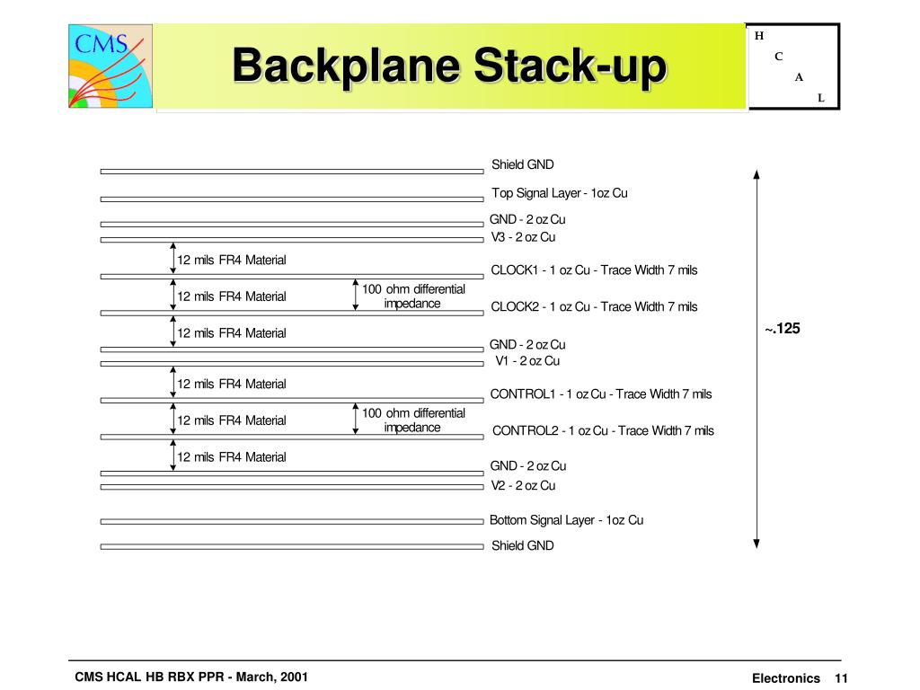 Backplane Stack-up