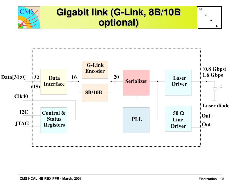 Gigabit link (G-Link, 8B/10B optional)