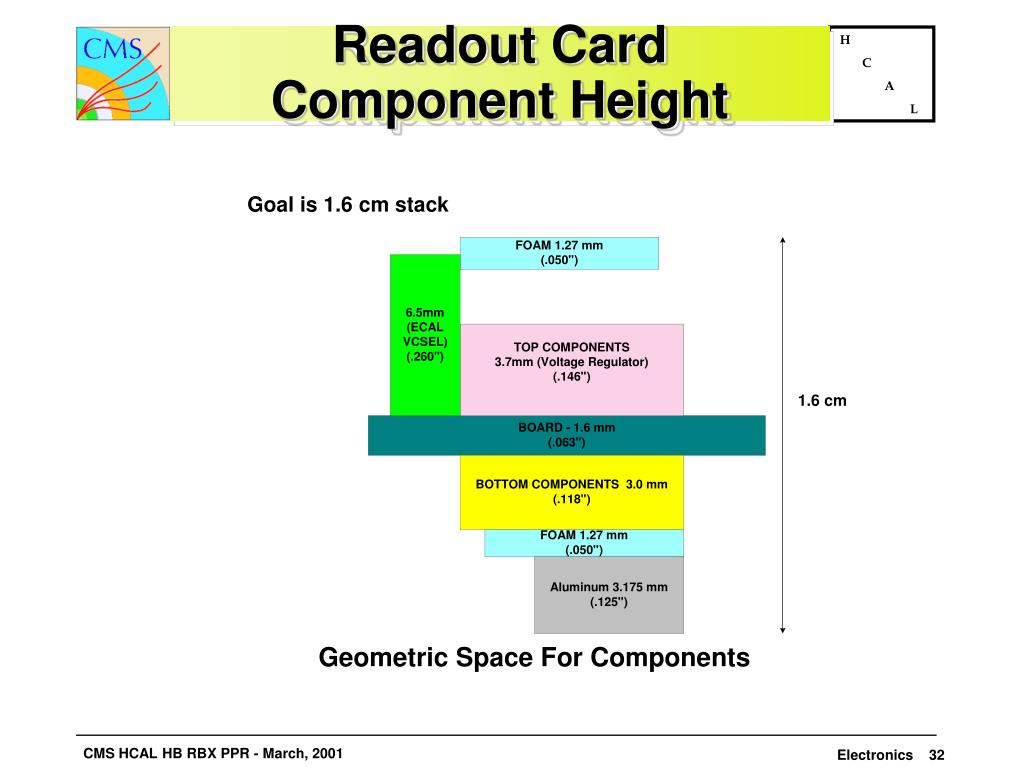 Readout Card
