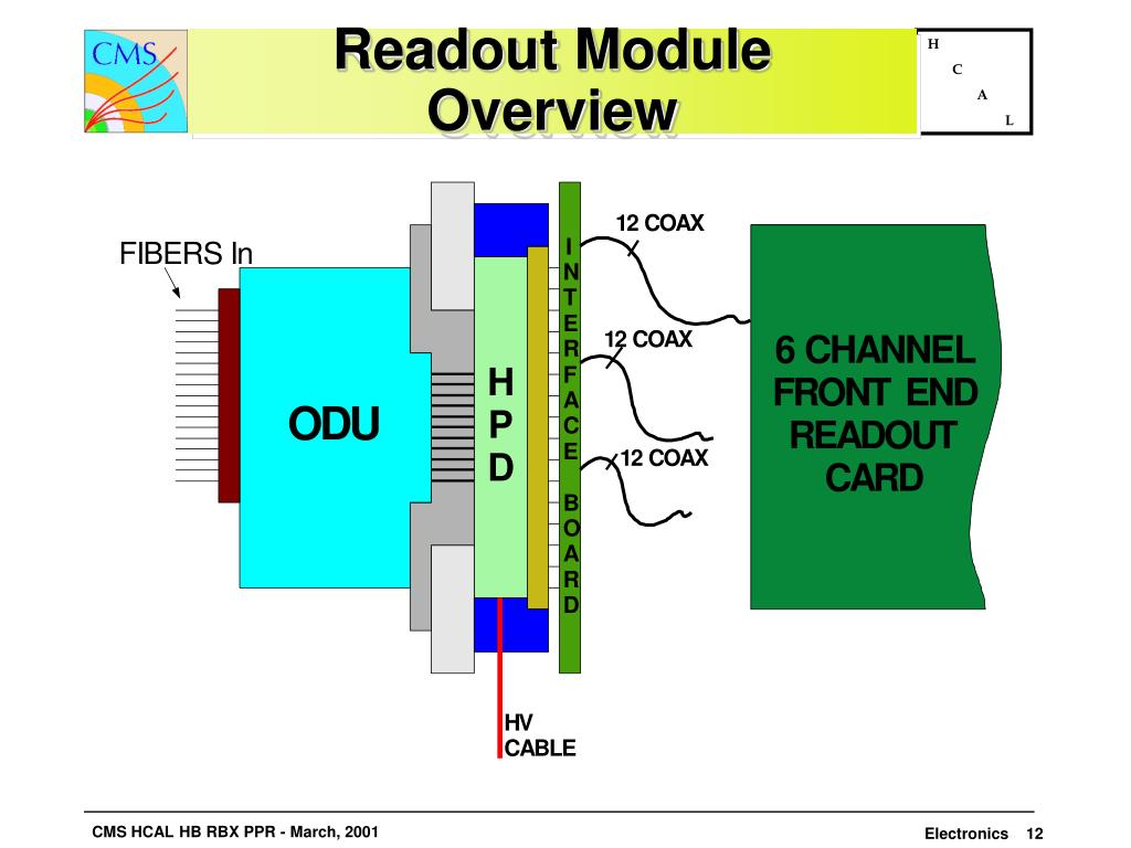 Readout Module Overview