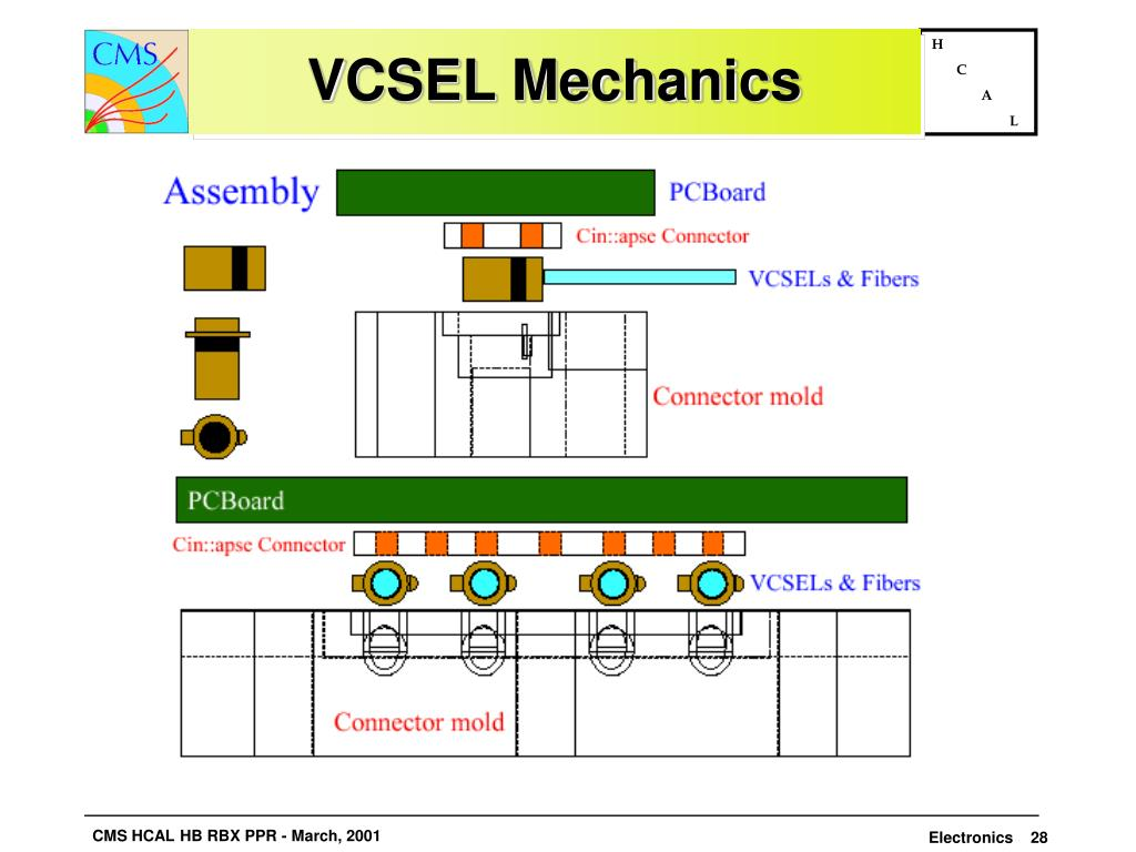 VCSEL Mechanics